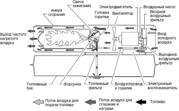 Принцип работы газовой тепловой пушки